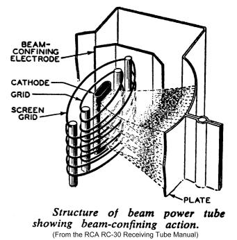 6146B Beam Power Tube and Data Sheets