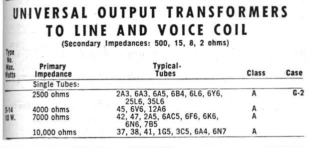 [DIAGRAM_5UK]  The AA8V 6x2 Superheterodyne Receiver - Audio Power Amplifier Schematic  Diagram and Circuit Description   Output Transformer Wiring Diagram      Frostburg State University