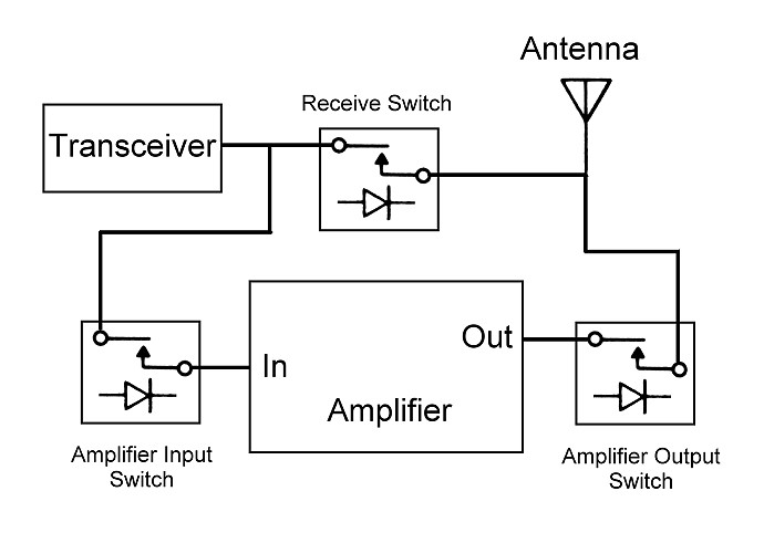 electronic t r switching and the ameritron qsk 5 building  electronic circuits diagrams ham tr pin diode #2