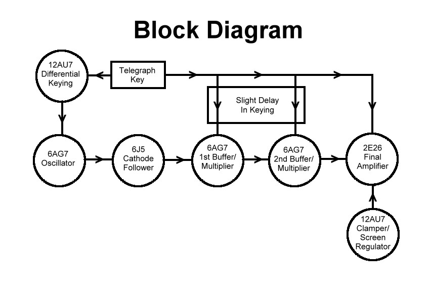 Wingfoot VFO Exciter - Block Diagram